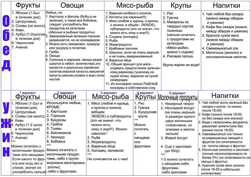 Таблица питания при Диете Минус 60