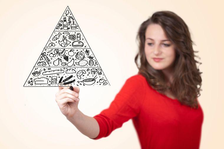 Пищевая пирамида питания для похудения — Сбрось вес