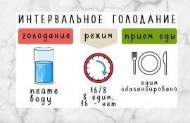 Интервальное голодание – мой опыт. Похудела на 10 кг.