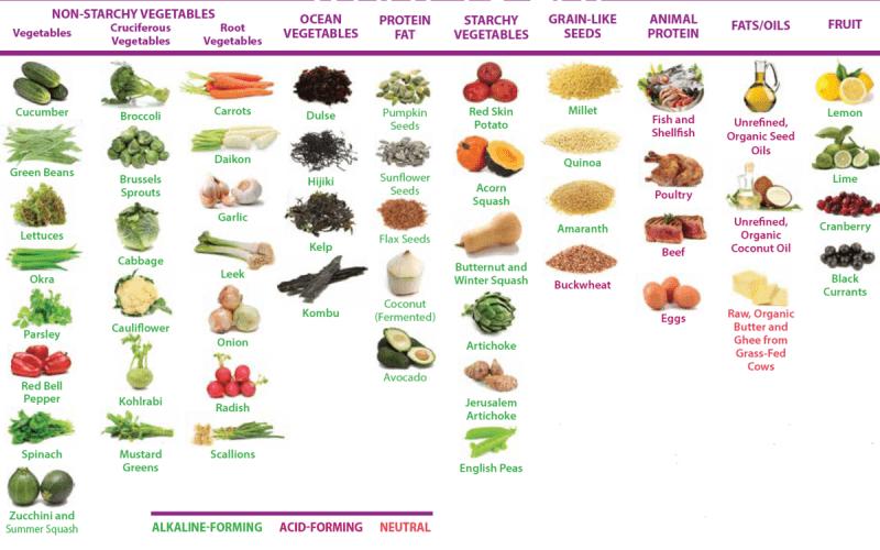 5 правил здоровых обедов и ужинов интуитивного питания