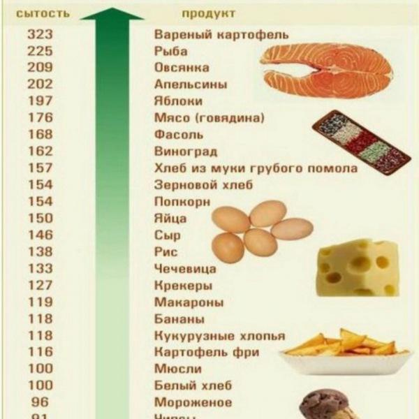 Заблуждения о картофеле