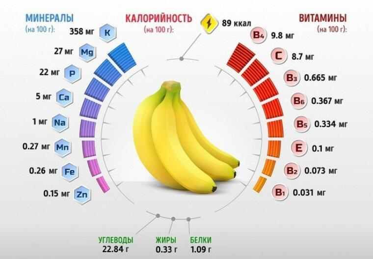Польза бананов для спортсменов