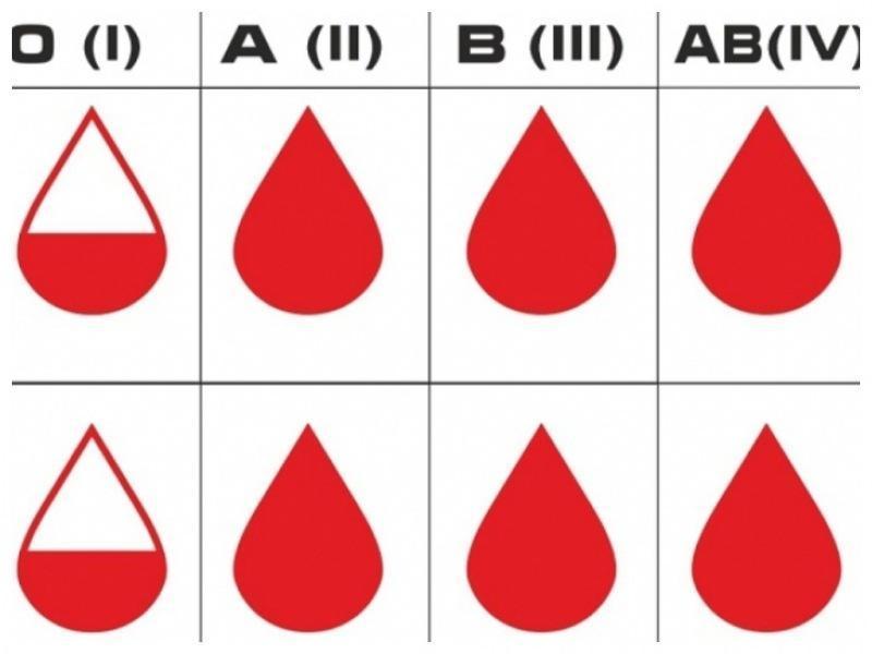 Врач сказал, что люди с группой крови не заражены COVID-19